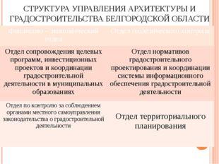 СТРУКТУРА УПРАВЛЕНИЯ АРХИТЕКТУРЫ И ГРАДОСТРОИТЕЛЬСТВА БЕЛГОРОДСКОЙ ОБЛАСТИ Фи