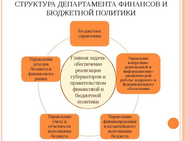 СТРУКТУРА ДЕПАРТАМЕНТА ФИНАНСОВ И БЮДЖЕТНОЙ ПОЛИТИКИ Главная задача-обеспечен...