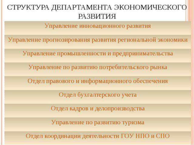 СТРУКТУРА ДЕПАРТАМЕНТА ЭКОНОМИЧЕСКОГО РАЗВИТИЯ Управление инновационного разв...