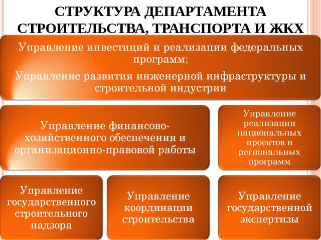 СТРУКТУРА ДЕПАРТАМЕНТА СТРОИТЕЛЬСТВА, ТРАНСПОРТА И ЖКХ