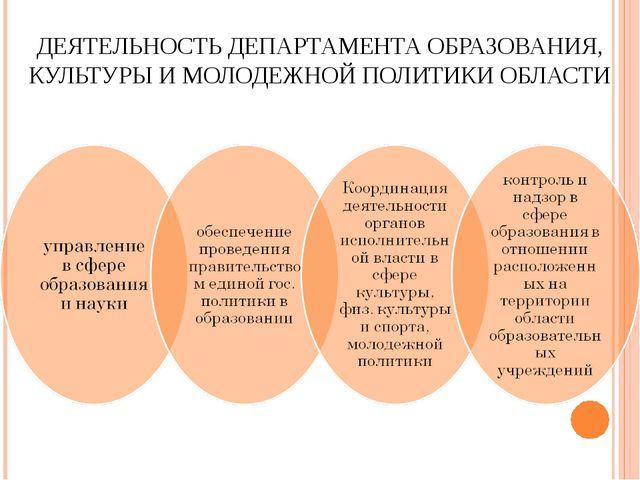 ДЕЯТЕЛЬНОСТЬ ДЕПАРТАМЕНТА ОБРАЗОВАНИЯ, КУЛЬТУРЫ И МОЛОДЕЖНОЙ ПОЛИТИКИ ОБЛАСТИ