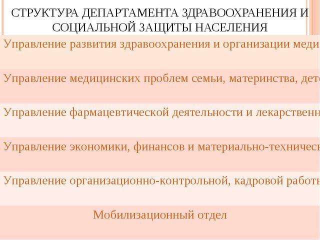 СТРУКТУРА ДЕПАРТАМЕНТА ЗДРАВООХРАНЕНИЯ И СОЦИАЛЬНОЙ ЗАЩИТЫ НАСЕЛЕНИЯ Управлен...