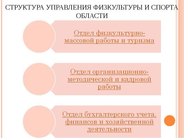 СТРУКТУРА УПРАВЛЕНИЯ ФИЗКУЛЬТУРЫ И СПОРТА ОБЛАСТИ