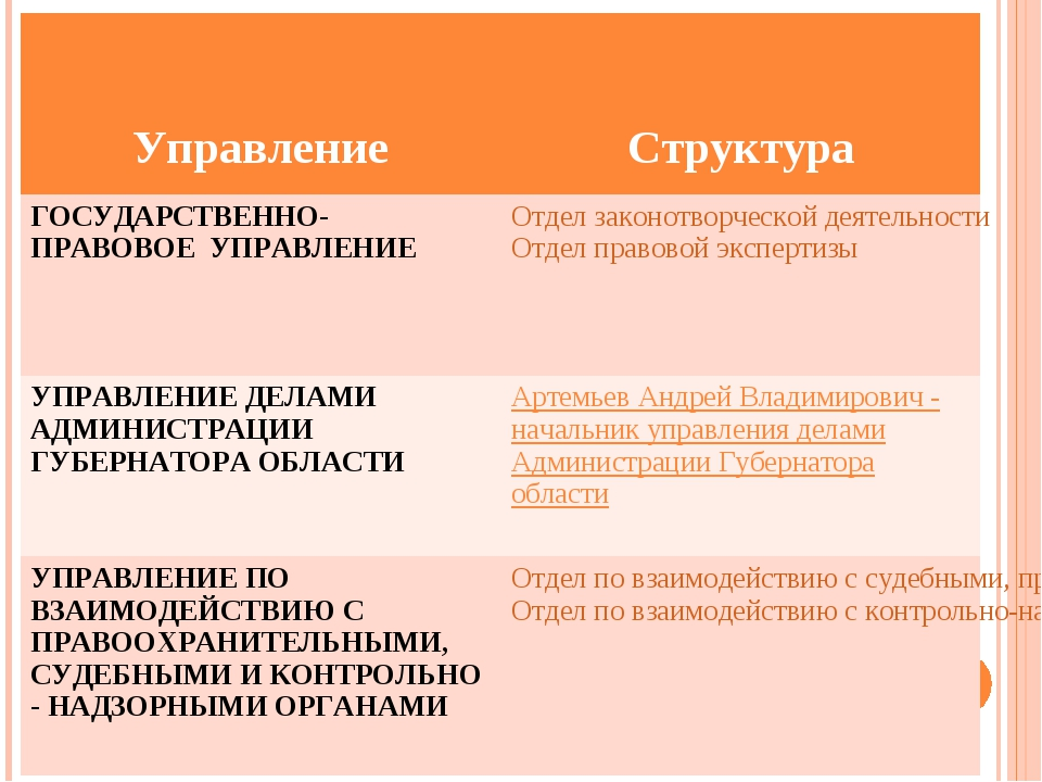 Управление Структура ГОСУДАРСТВЕННО-ПРАВОВОЕ УПРАВЛЕНИЕОтдел законотворчес...