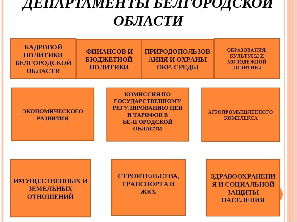 ДЕПАРТАМЕНТЫ БЕЛГОРОДСКОЙ ОБЛАСТИ КАДРОВОЙ ПОЛИТИКИ БЕЛГОРОДСКОЙ ОБЛАСТИ ФИНА...