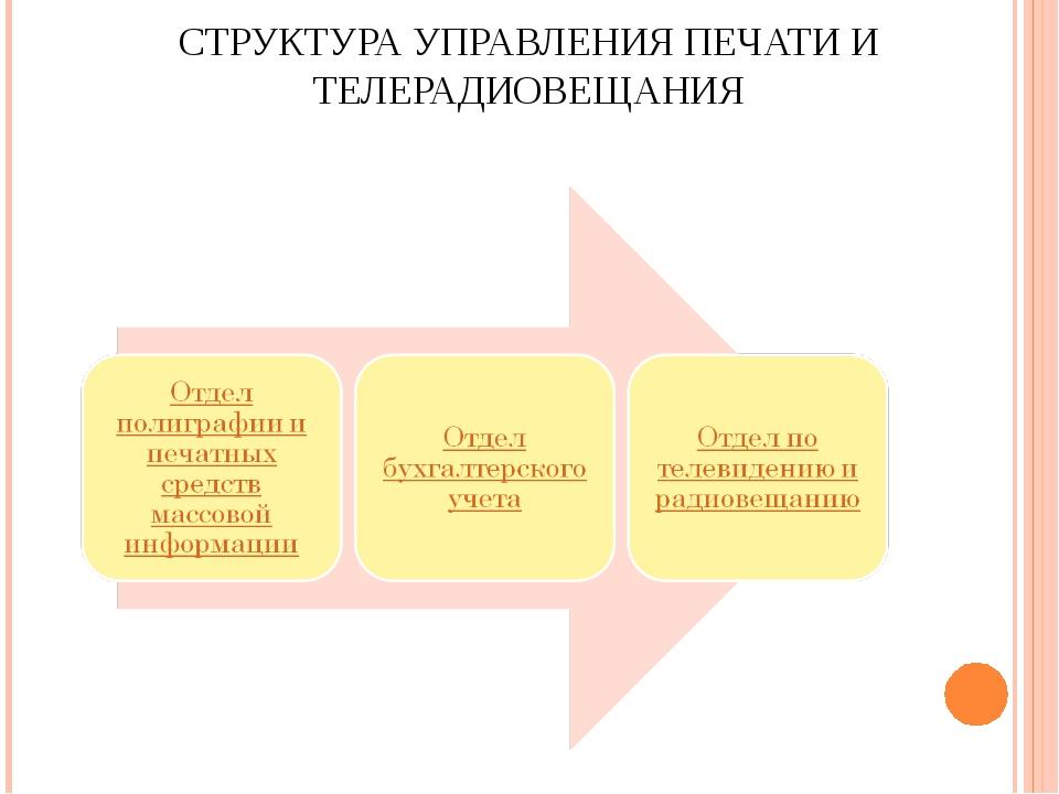 СТРУКТУРА УПРАВЛЕНИЯ ПЕЧАТИ И ТЕЛЕРАДИОВЕЩАНИЯ