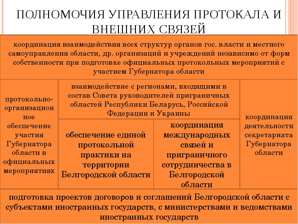 ПОЛНОМОЧИЯ УПРАВЛЕНИЯ ПРОТОКАЛА И ВНЕШНИХ СВЯЗЕЙ протокольно-организационное...