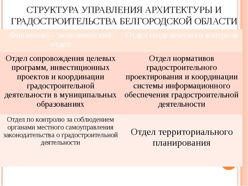 СТРУКТУРА УПРАВЛЕНИЯ АРХИТЕКТУРЫ И ГРАДОСТРОИТЕЛЬСТВА БЕЛГОРОДСКОЙ ОБЛАСТИ Фи...