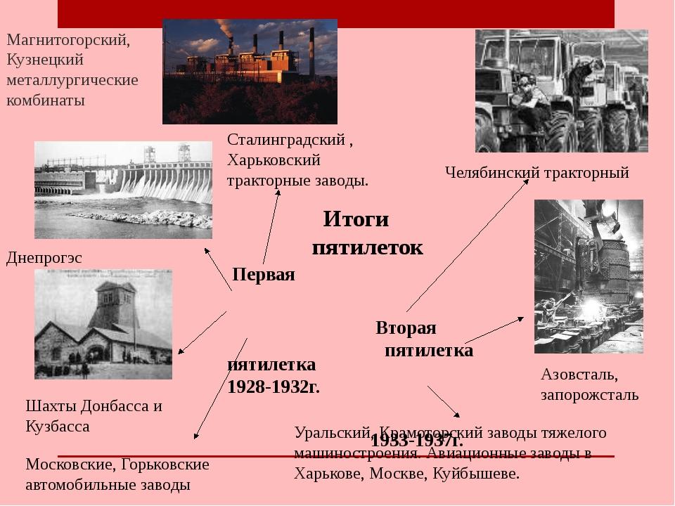 Итоги пятилеток Первая пятилетка 1928-1932г. Вторая пятилетка 1933-1937г. Аз...