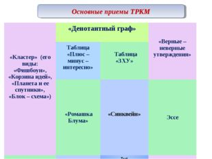 Основные приемы ТРКМ «Кластер» (его виды: «Фишбоун», «Корзина идей», «Планета
