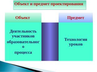 Объект и предмет проектирования Объект Предмет Деятельность участников обр