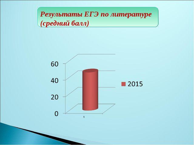 Результаты ЕГЭ по литературе (средний балл)