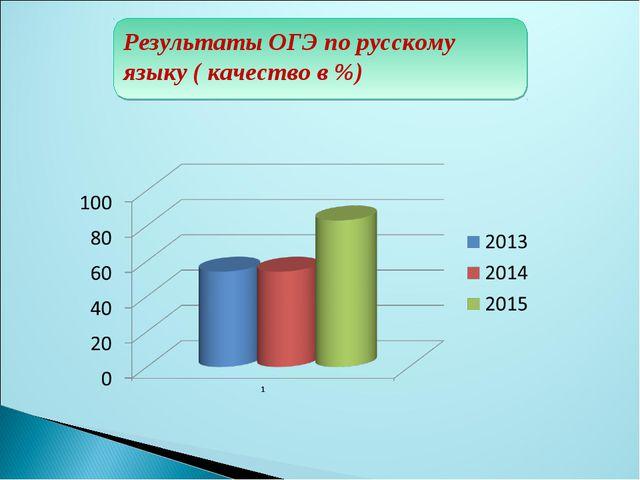 Результаты ОГЭ по русскому языку ( качество в %)