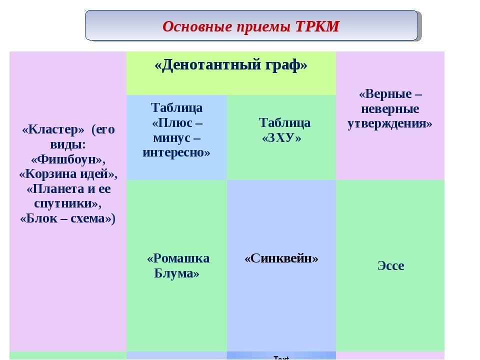 Основные приемы ТРКМ «Кластер» (его виды: «Фишбоун», «Корзина идей», «Планета...