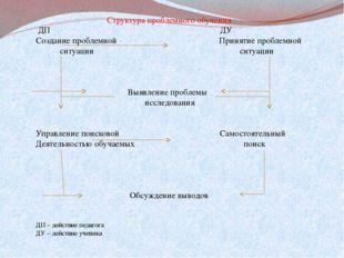 Структура проблемного обучения ДП ДУ Создание проблемной Принятие проблемной