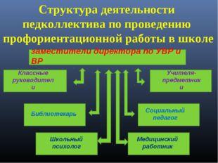 Структура деятельности педколлектива по проведению профориентационной работы