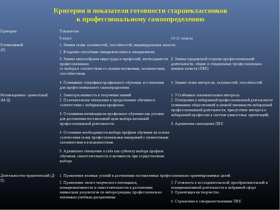 Критерии и показатели готовности старшеклассников к профессиональному самоопр...