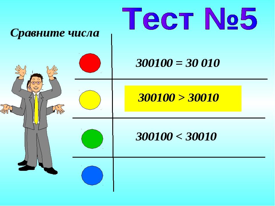 300100 = 30 010 300100 > 30010 300100 < 30010 Сравните числа