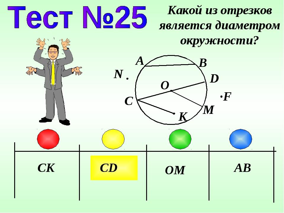 CK CD OM Какой из отрезков является диаметром окружности? A B D C AB F N K O M