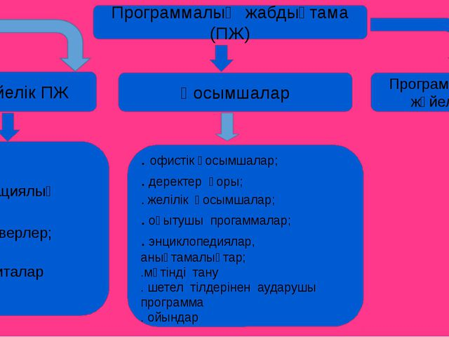 Программалық жабдықтама (ПЖ) Жүйелік ПЖ Қосымшалар Программалау жүйелері .опе...