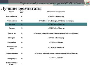 Управление образования администрации МР «Усть-Вымский» Лучшие результаты Пред