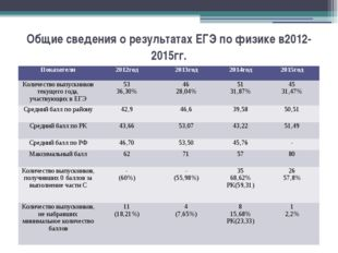 Общие сведения о результатах ЕГЭ по физике в2012- 2015гг. Показатели 2012год