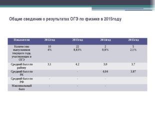 Общие сведения о результатах ОГЭ по физике в 2015году Показатели 2012год 2013