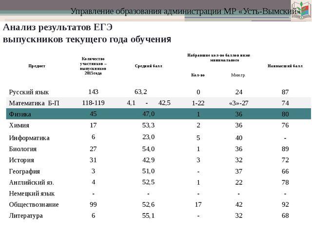 Управление образования администрации МР «Усть-Вымский» Анализ результатов ЕГ...