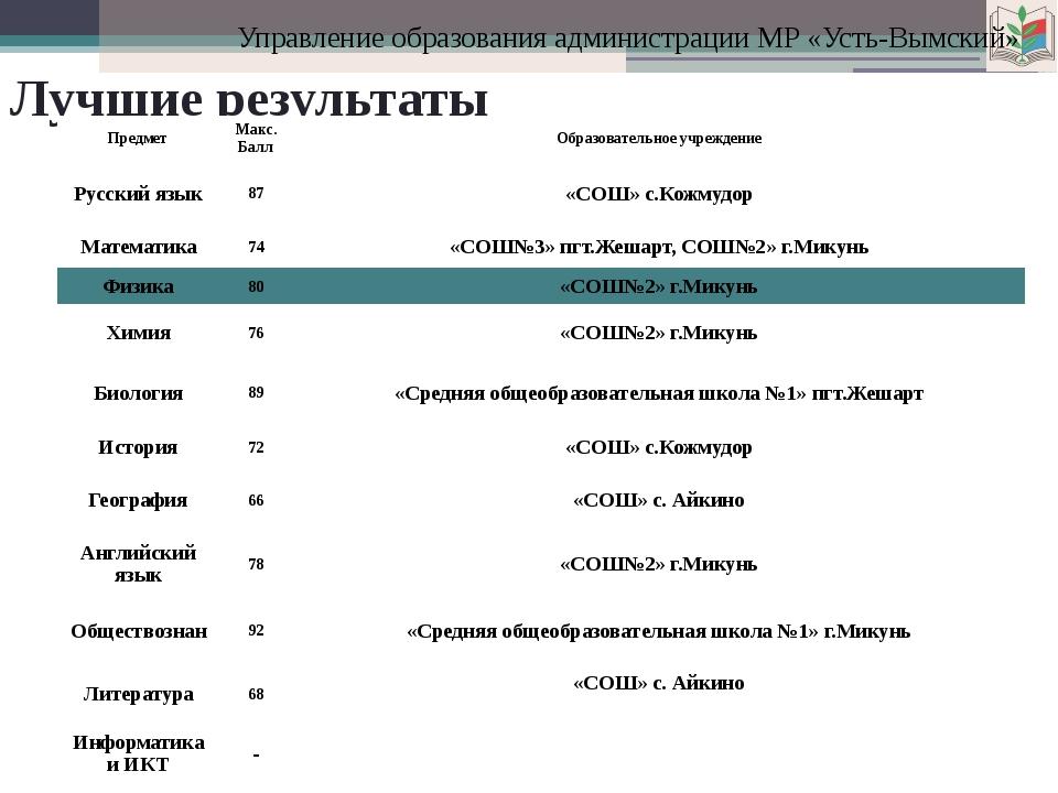 Управление образования администрации МР «Усть-Вымский» Лучшие результаты Пред...
