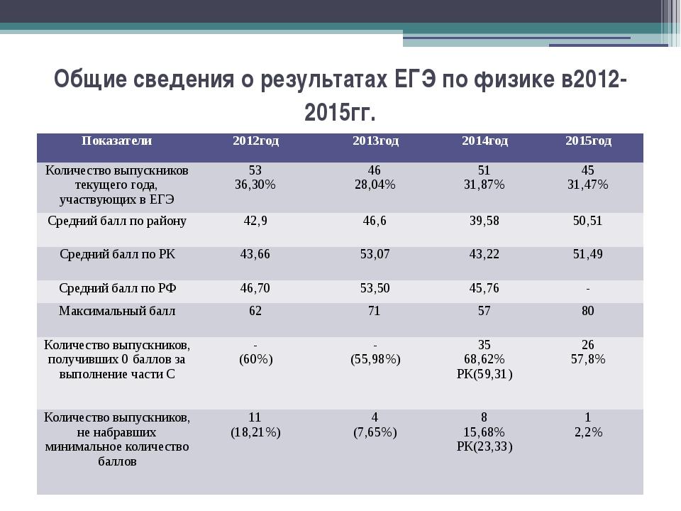 Общие сведения о результатах ЕГЭ по физике в2012- 2015гг. Показатели 2012год...