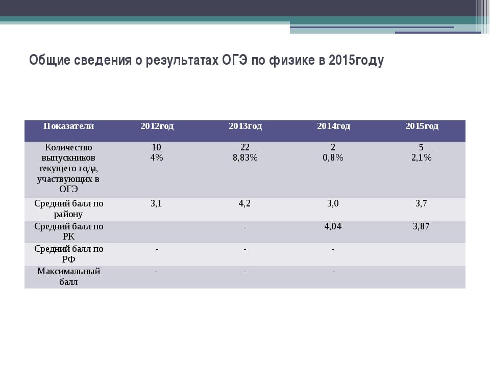 Общие сведения о результатах ОГЭ по физике в 2015году Показатели 2012год 2013...