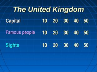 The United Kingdom Capital	10	20	30	40	50 Famous people	10	20	30	40	50 Sights