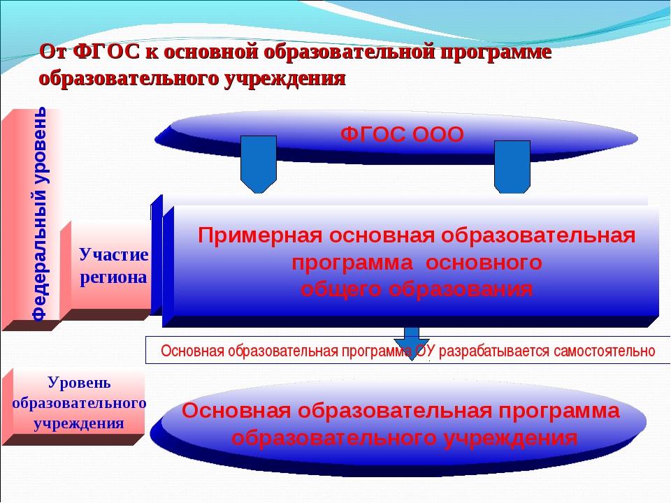От ФГОС к основной образовательной программе образовательного учреждения ФГОС...