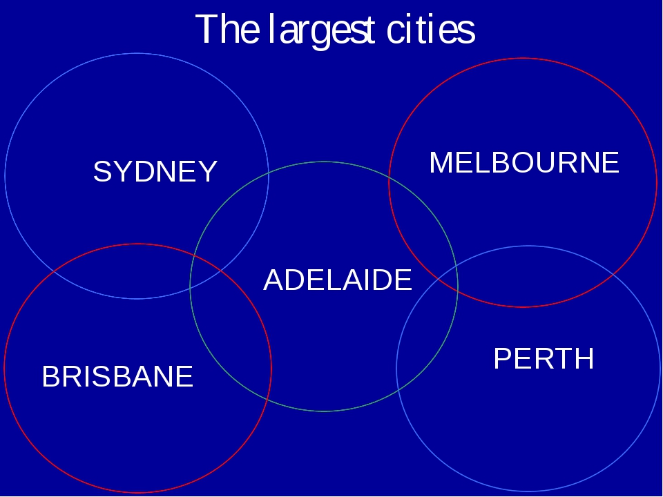 The largest cities SYDNEY MELBOURNE BRISBANE PERTH ADELAIDE