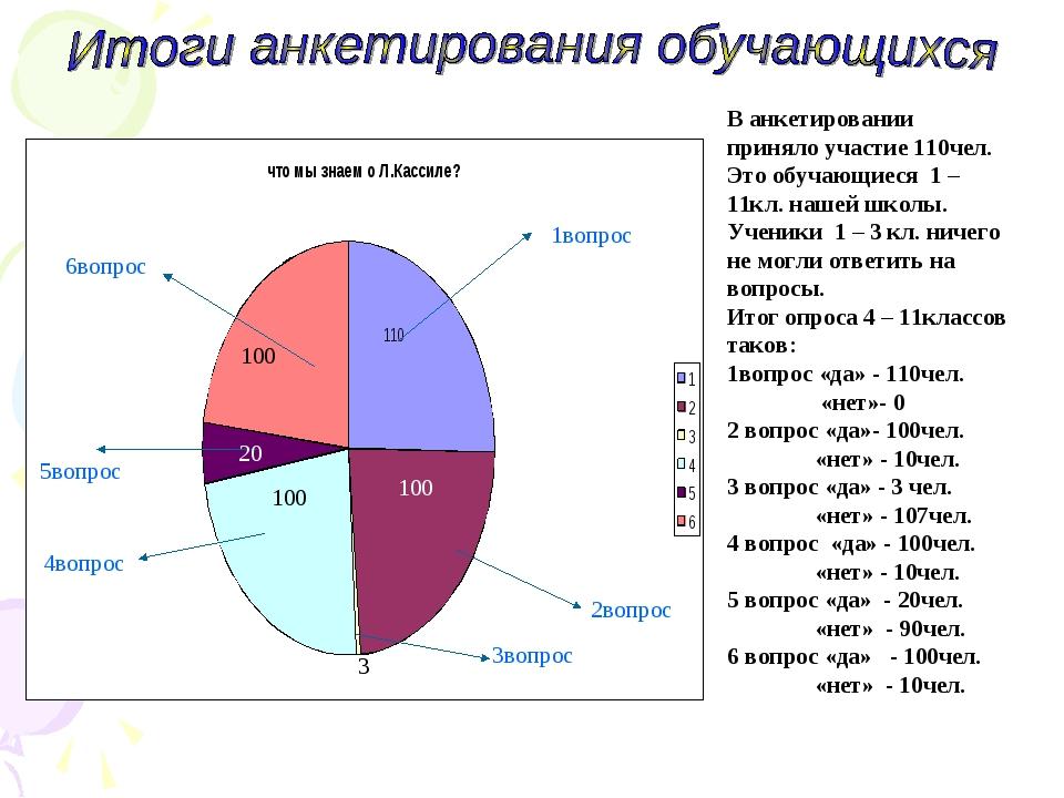 В анкетировании приняло участие 110чел. Это обучающиеся 1 – 11кл. нашей школы...