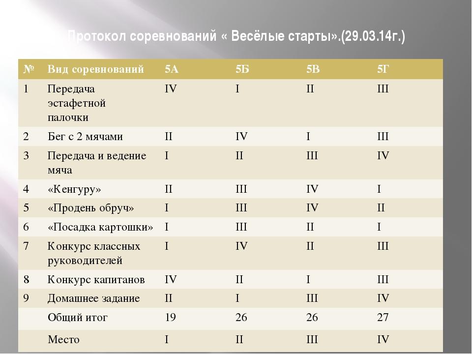 Протокол соревнований « Весёлые старты».(29.03.14г.) № Вид соревнований 5А 5Б...