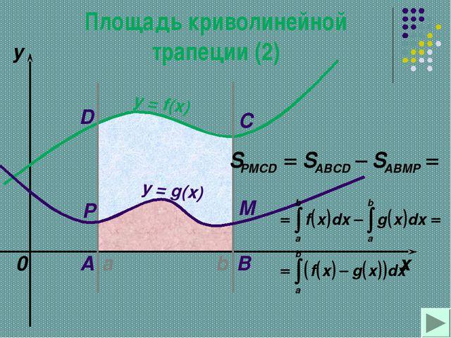 a b x y y = f(x) 0 y = g(x) A B C D M P Площадь криволинейной трапеции (2)