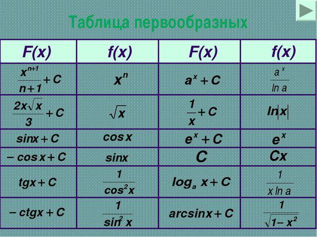 Таблица первообразных f(x) F(x) F(x)
