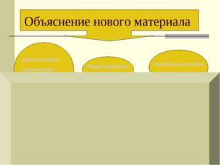 Наглядные пособия Моделирование Объяснение нового материала Демонстрация през
