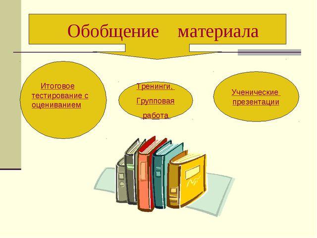 Ученические презентации Тренинги, Групповая работа Обобщение материала Итогов...