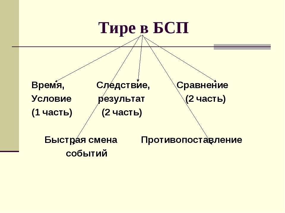 Тире в БСП Время, Следствие, Сравнение Условие результат (2 часть) (1 часть...