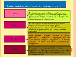 Технология проблемного обучения имеет следующую структуру I этап II этап III