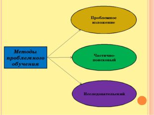 Методы проблемного обучения Проблемное изложение Частично-поисковый Исследова