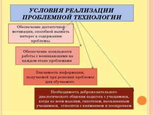 УСЛОВИЯ РЕАЛИЗАЦИИ ПРОБЛЕМНОЙ ТЕХНОЛОГИИ Обеспечение достаточной мотивации, с