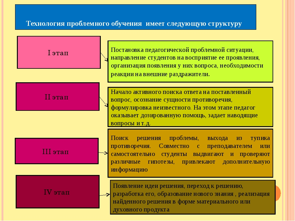 Технология проблемного обучения имеет следующую структуру I этап II этап III...