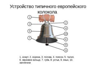 Устройство типичного европейского колокола 1. хомут, 2. корона, 3. голова, 4.