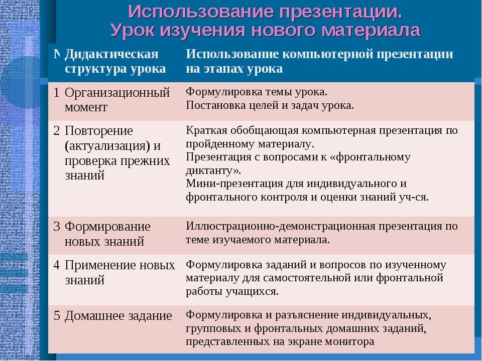 Использование презентации. Урок изучения нового материала №Дидактическая стр...