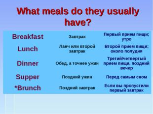 What meals do they usually have? Breakfast	Завтрак	Первый прием пищи; утро Lu