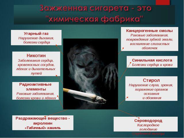 Угарный газ Нарушение дыхания, болезни сердца Никотин Заболевания сердца, кро...