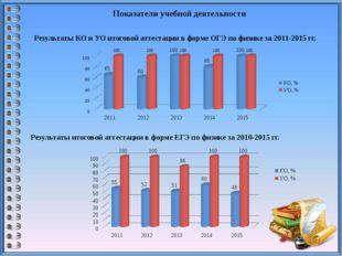 Показатели учебной деятельности Результаты КО и УО итоговой аттестации в форм